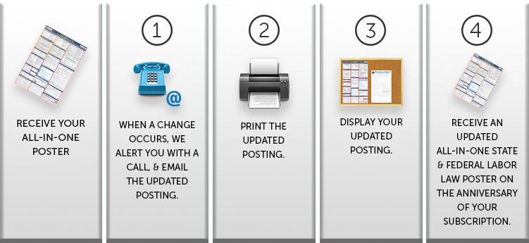E-Update Service